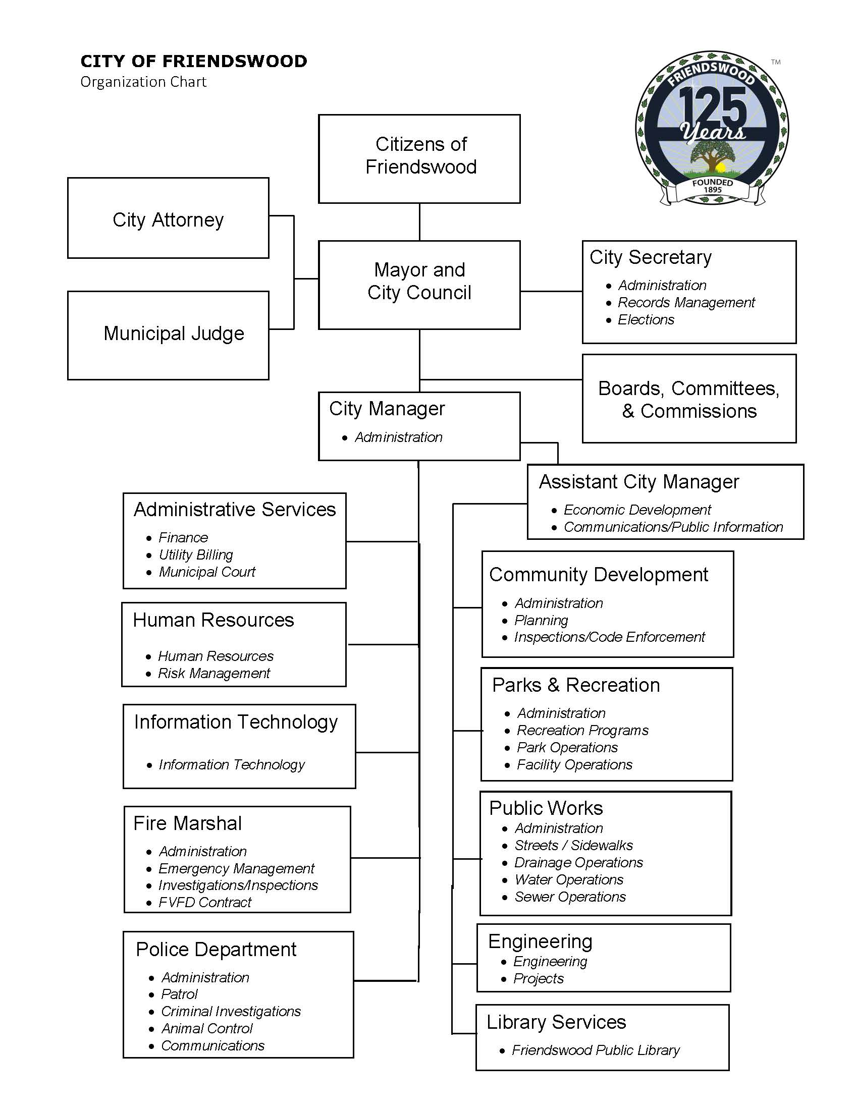 City of Friendswood Organization Chart